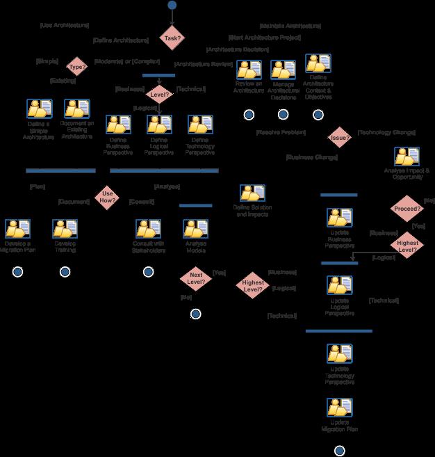 UAM Processes
