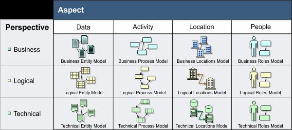 UAM Framework